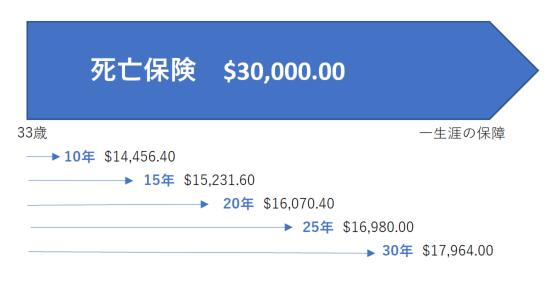 外貨建て保険金額